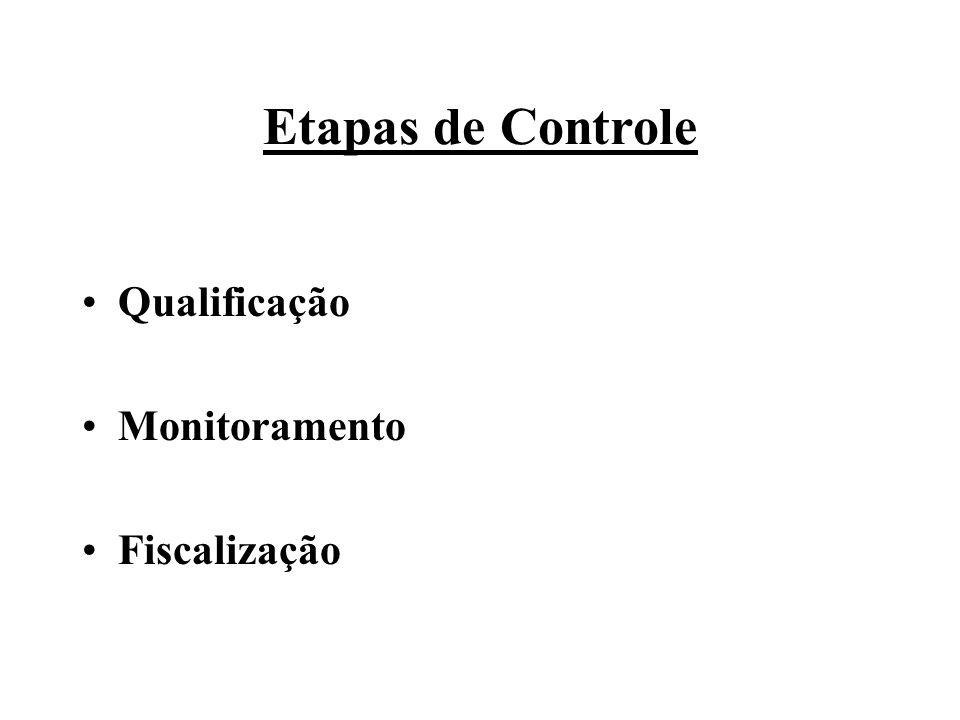 Etapas de Controle Qualificação Monitoramento Fiscalização