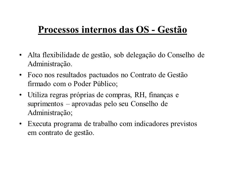 Processos internos das OS - Gestão Alta flexibilidade de gestão, sob delegação do Conselho de Administração. Foco nos resultados pactuados no Contrato