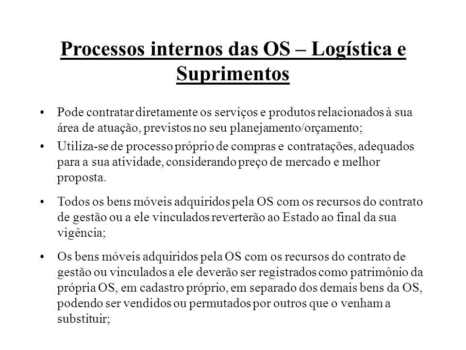 Processos internos das OS – Logística e Suprimentos Pode contratar diretamente os serviços e produtos relacionados à sua área de atuação, previstos no seu planejamento/orçamento; Utiliza-se de processo próprio de compras e contratações, adequados para a sua atividade, considerando preço de mercado e melhor proposta.