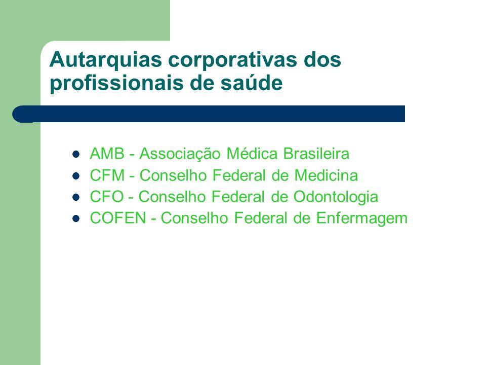 AMB - Associação Médica Brasileira CFM - Conselho Federal de Medicina CFO - Conselho Federal de Odontologia COFEN - Conselho Federal de Enfermagem Aut