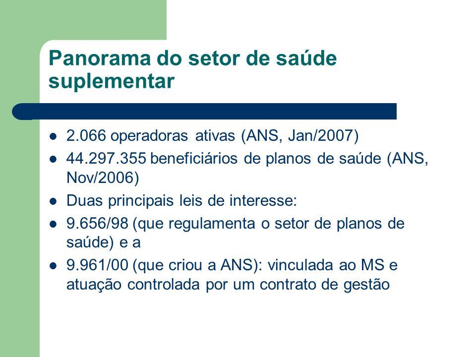 Panorama do setor de saúde suplementar 2.066 operadoras ativas (ANS, Jan/2007) 44.297.355 beneficiários de planos de saúde (ANS, Nov/2006) Duas princi