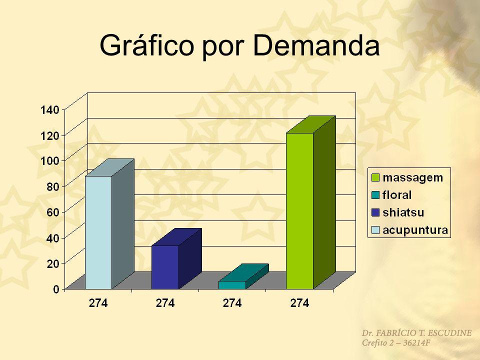Gráfico por Demanda