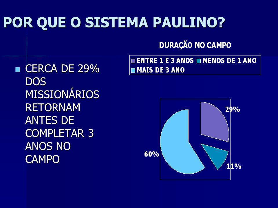 PAULO CONTAVA COM A IGREJA PARA SEU SUSTENTO, MAS HOUVE CIRCUNSTÂNCIA EM QUE A IGREJA NÃO ENVIOU MUITAS VEZES ELE DEPENDEU DA PROFISSÃO PARA SEU AUTO-
