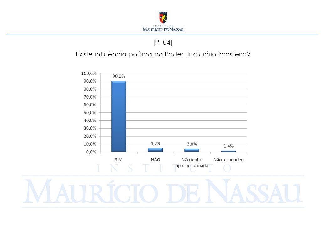 [P. 04] Existe influência política no Poder Judiciário brasileiro
