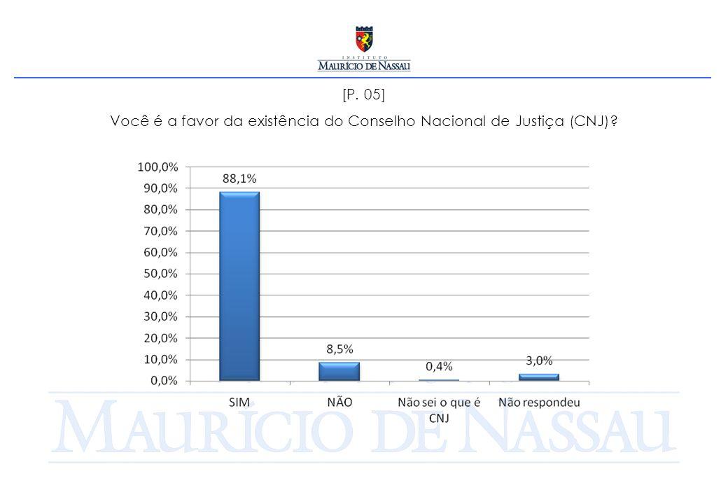 [P. 05] Você é a favor da existência do Conselho Nacional de Justiça (CNJ)