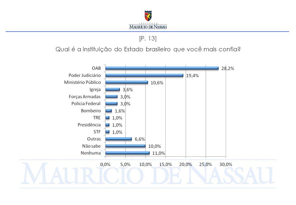 [P. 13] Qual é a instituição do Estado brasileiro que você mais confia