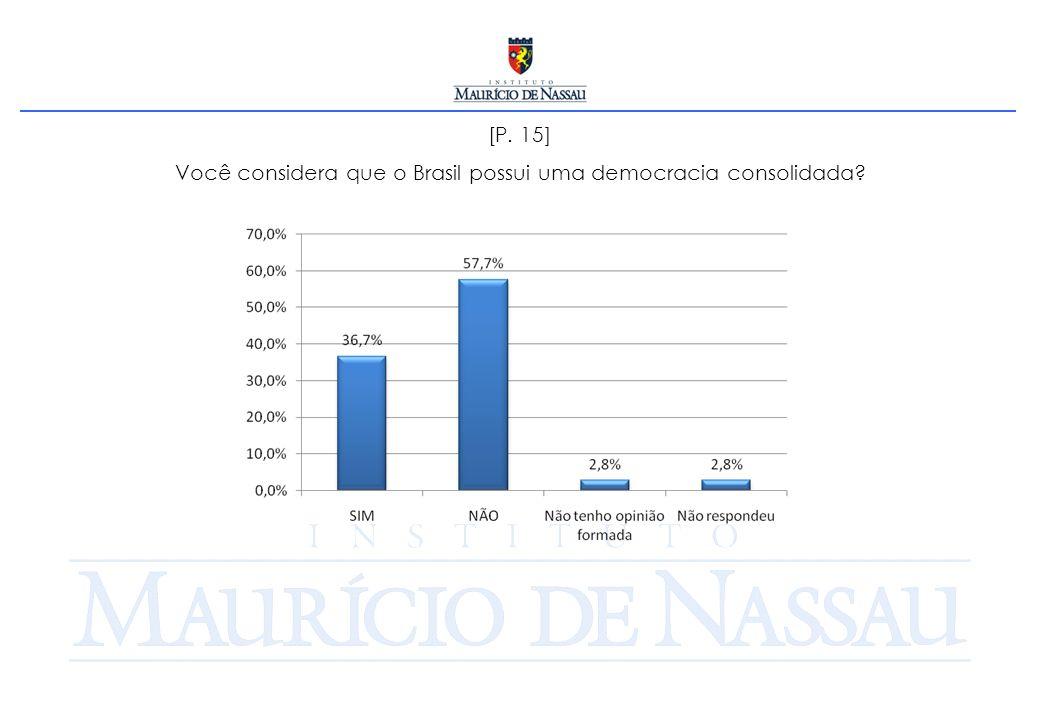 [P. 15] Você considera que o Brasil possui uma democracia consolidada