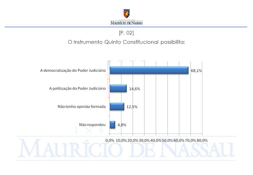 [P. 13] Qual é a instituição do Estado brasileiro que você mais confia?