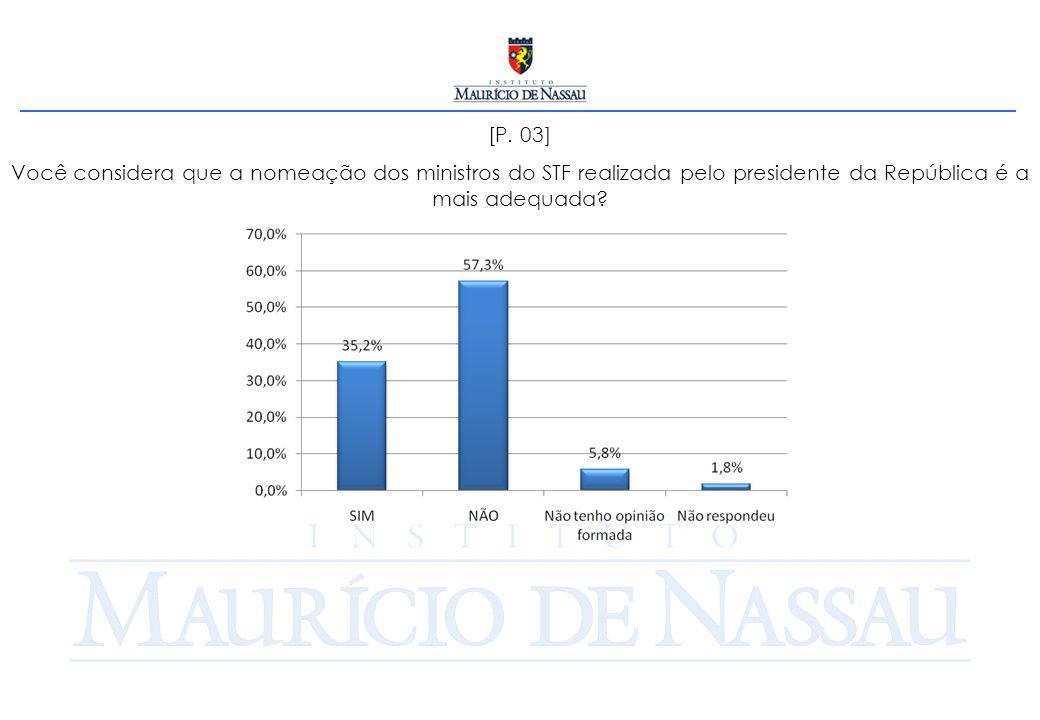 [P. 04] Existe influência política no Poder Judiciário brasileiro?