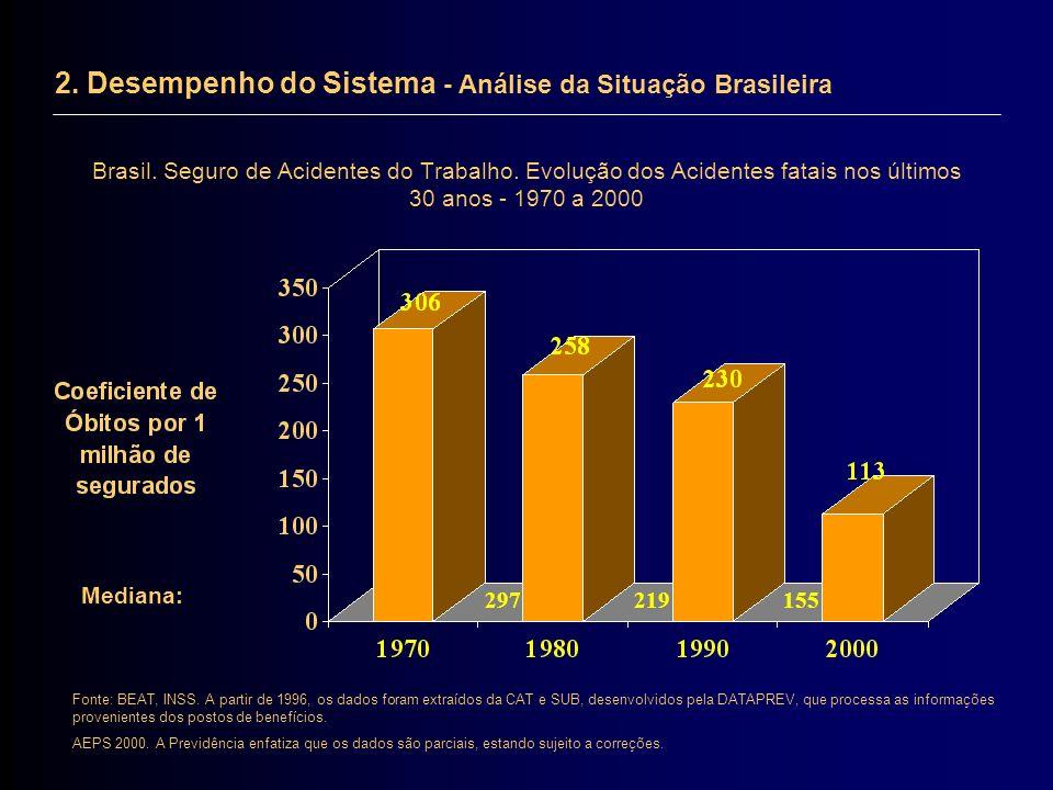 Brasil. Seguro de Acidentes do Trabalho. Evolução dos Acidentes fatais nos últimos 30 anos - 1970 a 2000 297219155 Mediana: Fonte: BEAT, INSS. A parti