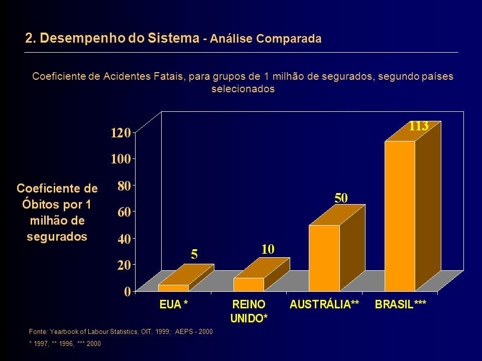 Coeficiente de Acidentes Fatais, para grupos de 1 milhão de segurados, segundo países selecionados Fonte: Yearbook of Labour Statistics, OIT, 1999; AE