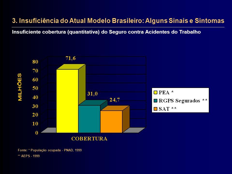 Insuficiente cobertura (quantitativa) do Seguro contra Acidentes do Trabalho Fonte: * População ocupada - PNAD, 1999 ** AEPS - 1999 3. Insuficiência d