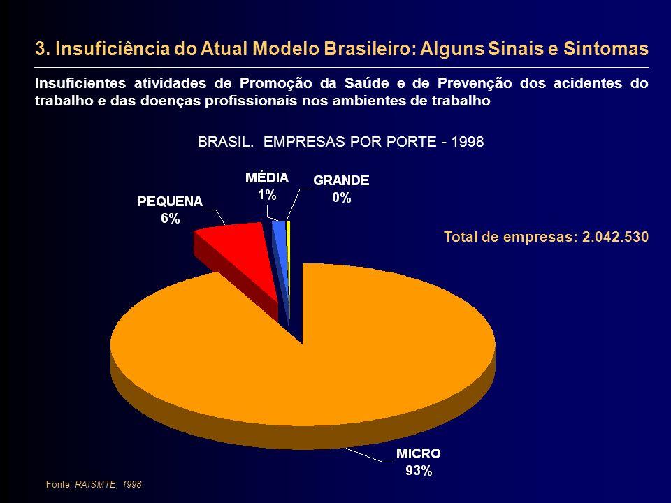 BRASIL. EMPRESAS POR PORTE - 1998 Fonte: RAISMTE, 1998 3. Insuficiência do Atual Modelo Brasileiro: Alguns Sinais e Sintomas Insuficientes atividades