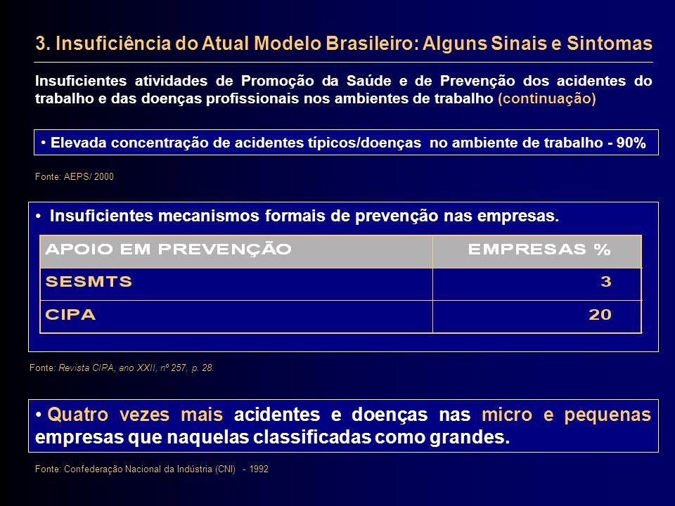 3. Insuficiência do Atual Modelo Brasileiro: Alguns Sinais e Sintomas Insuficientes atividades de Promoção da Saúde e de Prevenção dos acidentes do tr