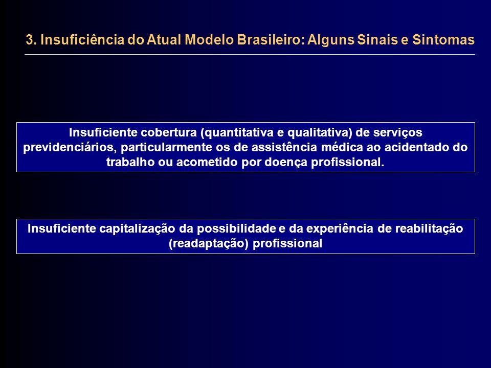 3. Insuficiência do Atual Modelo Brasileiro: Alguns Sinais e Sintomas Insuficiente cobertura (quantitativa e qualitativa) de serviços previdenciários,