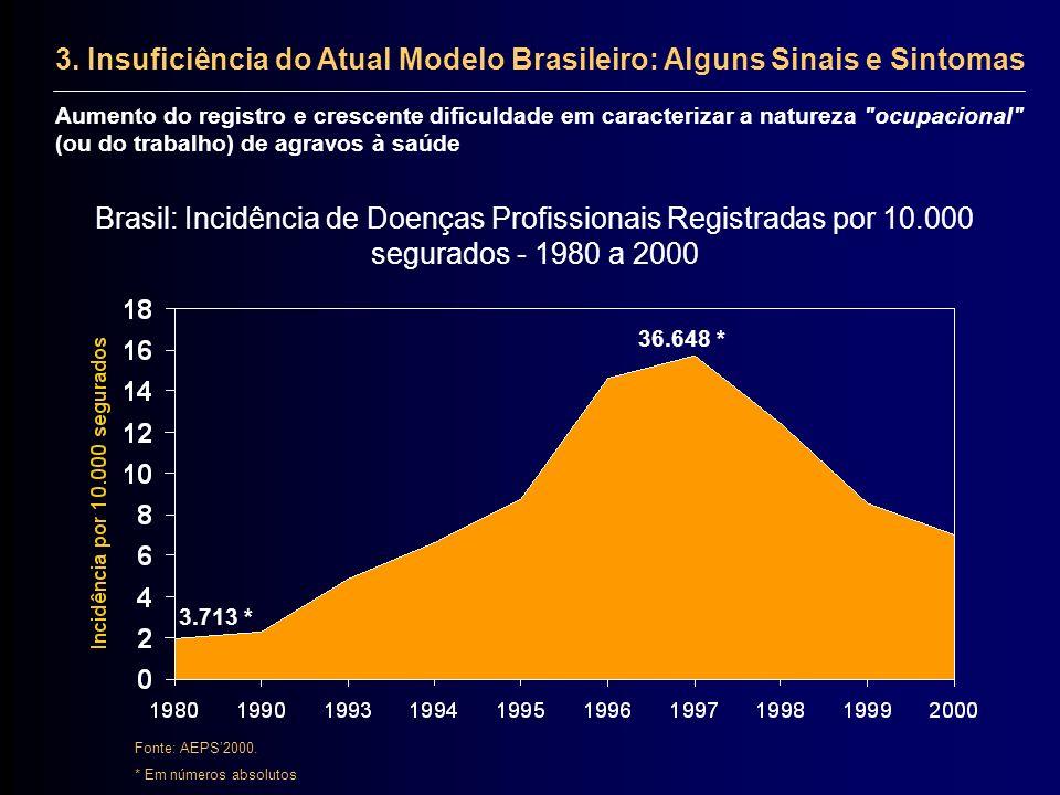 Brasil: Incidência de Doenças Profissionais Registradas por 10.000 segurados - 1980 a 2000 Fonte: AEPS2000. * Em números absolutos 3. Insuficiência do