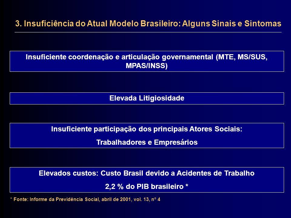3. Insuficiência do Atual Modelo Brasileiro: Alguns Sinais e Sintomas Insuficiente coordenação e articulação governamental (MTE, MS/SUS, MPAS/INSS) In