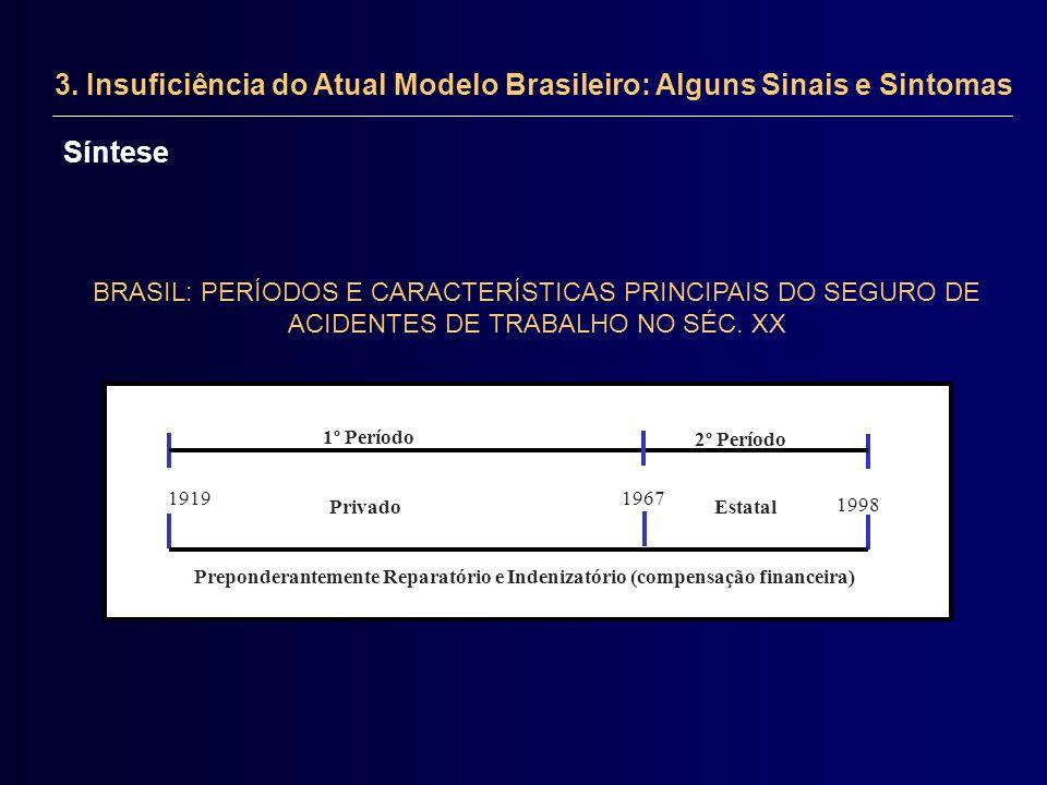 3. Insuficiência do Atual Modelo Brasileiro: Alguns Sinais e Sintomas BRASIL: PERÍODOS E CARACTERÍSTICAS PRINCIPAIS DO SEGURO DE ACIDENTES DE TRABALHO