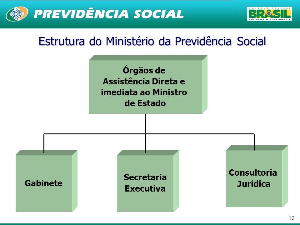10 Secretaria Executiva Gabinete Estrutura do Ministério da Previdência Social Consultoria Jurídica Órgãos de Assistência Direta e imediata ao Ministr