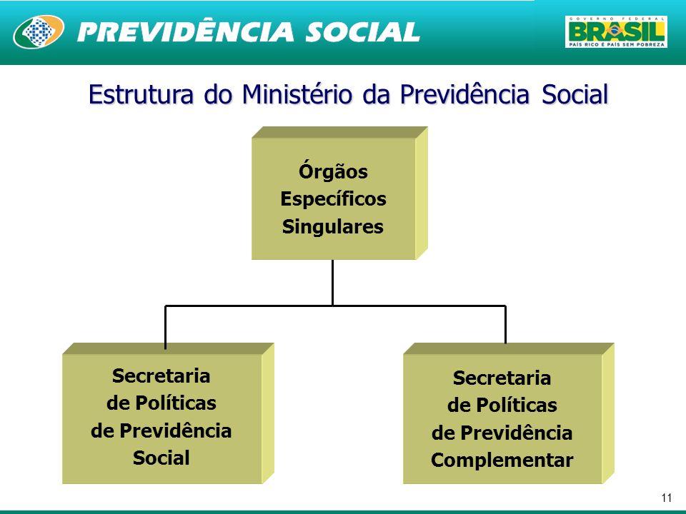 11 Secretaria de Políticas de Previdência Complementar Secretaria de Políticas de Previdência Social Estrutura do Ministério da Previdência Social Órg