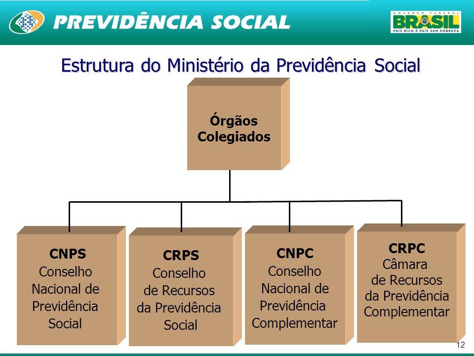 12 CRPS Conselho de Recursos da Previdência Social CNPS Conselho Nacional de Previdência Social Estrutura do Ministério da Previdência Social CRPC Câm