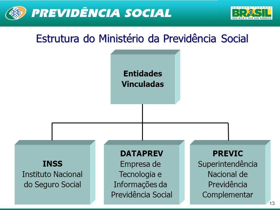 13 DATAPREV Empresa de Tecnologia e Informações da Previdência Social INSS Instituto Nacional do Seguro Social Estrutura do Ministério da Previdência