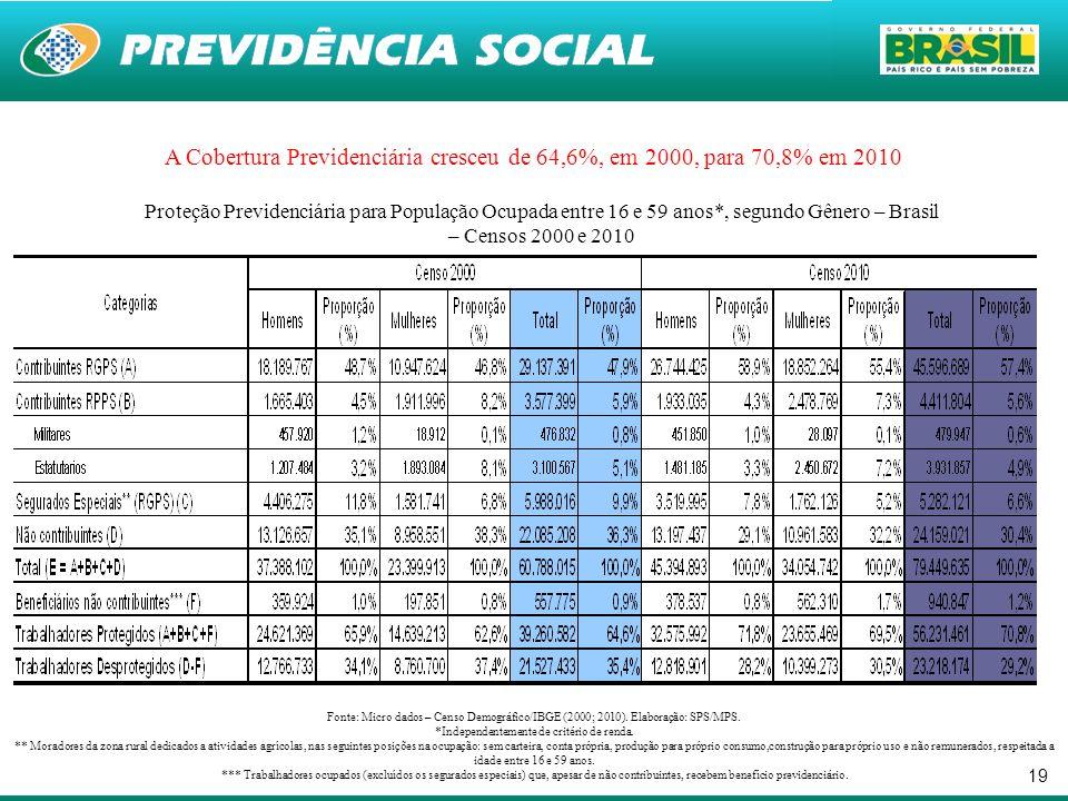 19 A Cobertura Previdenciária cresceu de 64,6%, em 2000, para 70,8% em 2010 Proteção Previdenciária para População Ocupada entre 16 e 59 anos*, segund