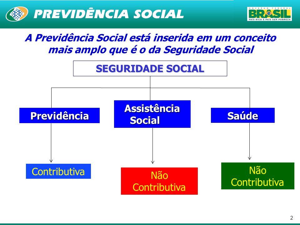 2 A Previdência Social está inserida em um conceito mais amplo que é o da Seguridade Social SEGURIDADE SOCIAL Previdência Assistência Social Saúde Con