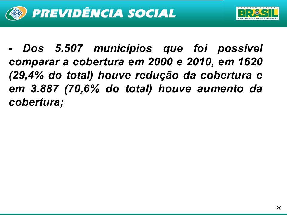20 - Dos 5.507 municípios que foi possível comparar a cobertura em 2000 e 2010, em 1620 (29,4% do total) houve redução da cobertura e em 3.887 (70,6%
