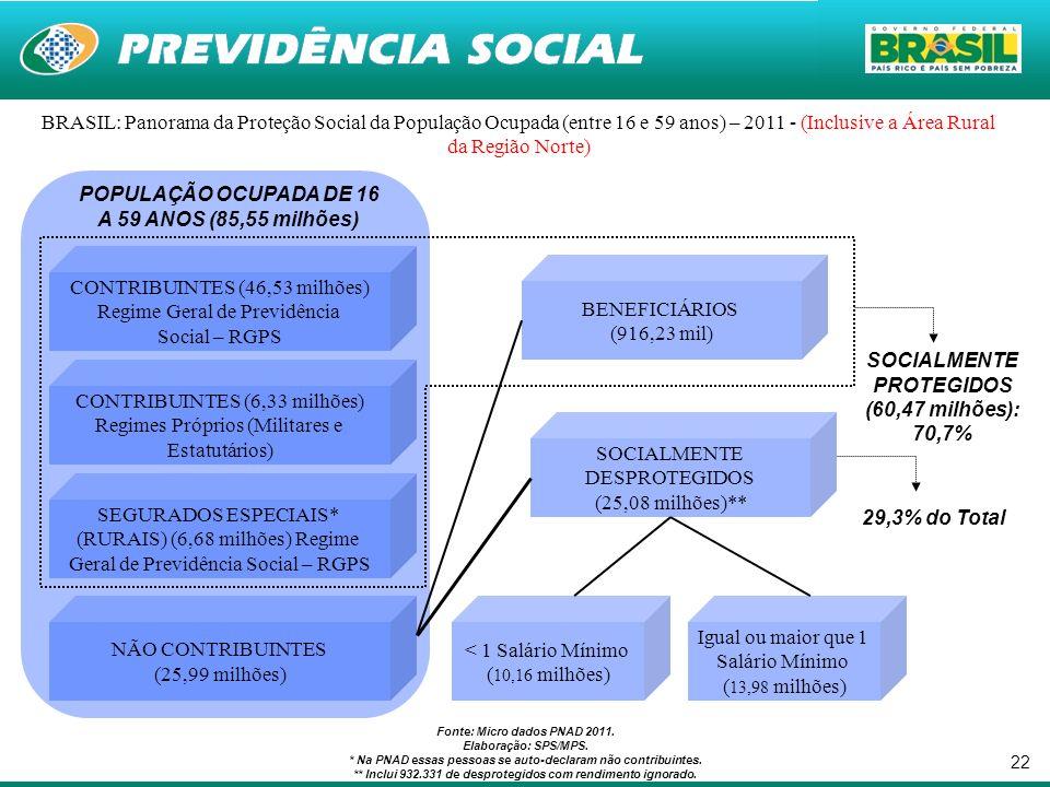 22 BRASIL: Panorama da Proteção Social da População Ocupada (entre 16 e 59 anos) – 2011 - (Inclusive a Área Rural da Região Norte) Fonte: Micro dados