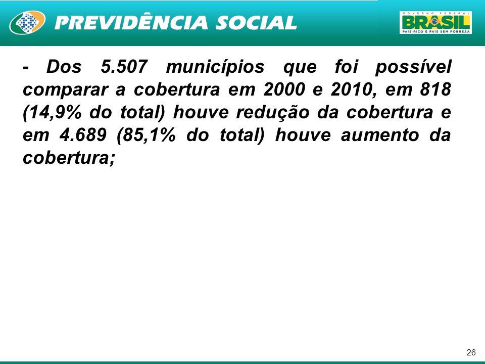 26 - Dos 5.507 municípios que foi possível comparar a cobertura em 2000 e 2010, em 818 (14,9% do total) houve redução da cobertura e em 4.689 (85,1% d