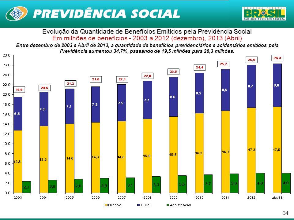 34 Entre dezembro de 2003 e Abril de 2013, a quantidade de benefícios previdenciários e acidentários emitidos pela Previdência aumentou 34,7%, passand