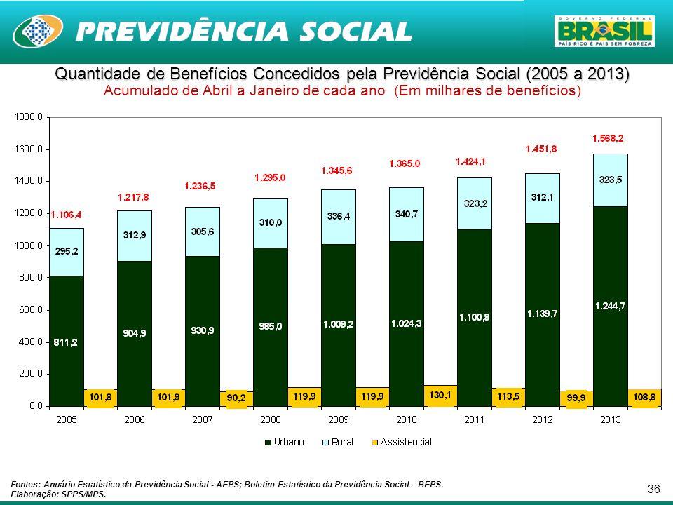 36 Quantidade de Benefícios Concedidos pela Previdência Social (2005 a 2013) Quantidade de Benefícios Concedidos pela Previdência Social (2005 a 2013)