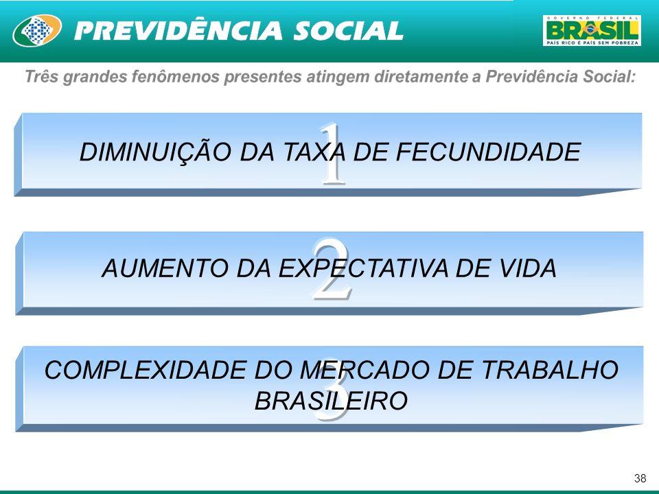 38 DIMINUIÇÃO DA TAXA DE FECUNDIDADE AUMENTO DA EXPECTATIVA DE VIDA COMPLEXIDADE DO MERCADO DE TRABALHO BRASILEIRO