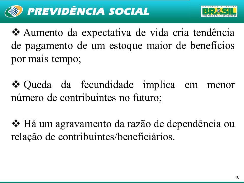 40 Aumento da expectativa de vida cria tendência de pagamento de um estoque maior de benefícios por mais tempo; Queda da fecundidade implica em menor