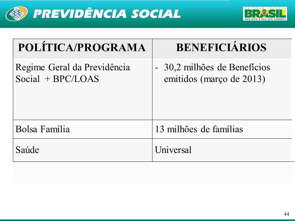 44 POLÍTICA/PROGRAMABENEFICIÁRIOS Regime Geral da Previdência Social + BPC/LOAS -30,2 milhões de Benefícios emitidos (março de 2013) Bolsa Família13 m