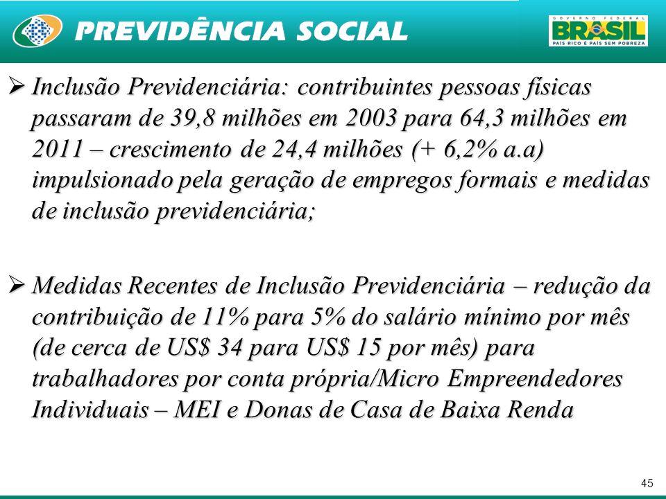 45 Inclusão Previdenciária: contribuintes pessoas físicas passaram de 39,8 milhões em 2003 para 64,3 milhões em 2011 – crescimento de 24,4 milhões (+