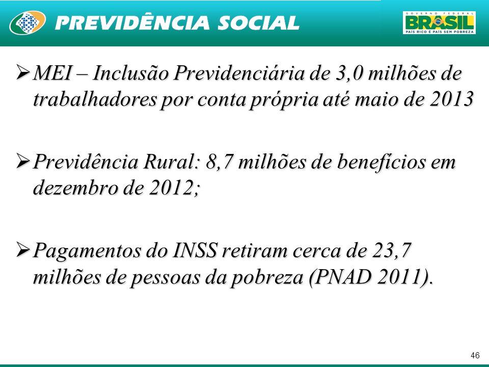 46 MEI – Inclusão Previdenciária de 3,0 milhões de trabalhadores por conta própria até maio de 2013 MEI – Inclusão Previdenciária de 3,0 milhões de tr