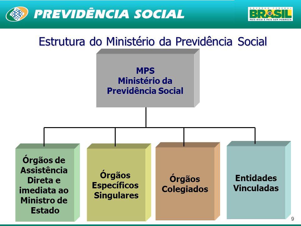 9 Estrutura do Ministério da Previdência Social Órgãos Específicos Singulares Órgãos de Assistência Direta e imediata ao Ministro de Estado Entidades