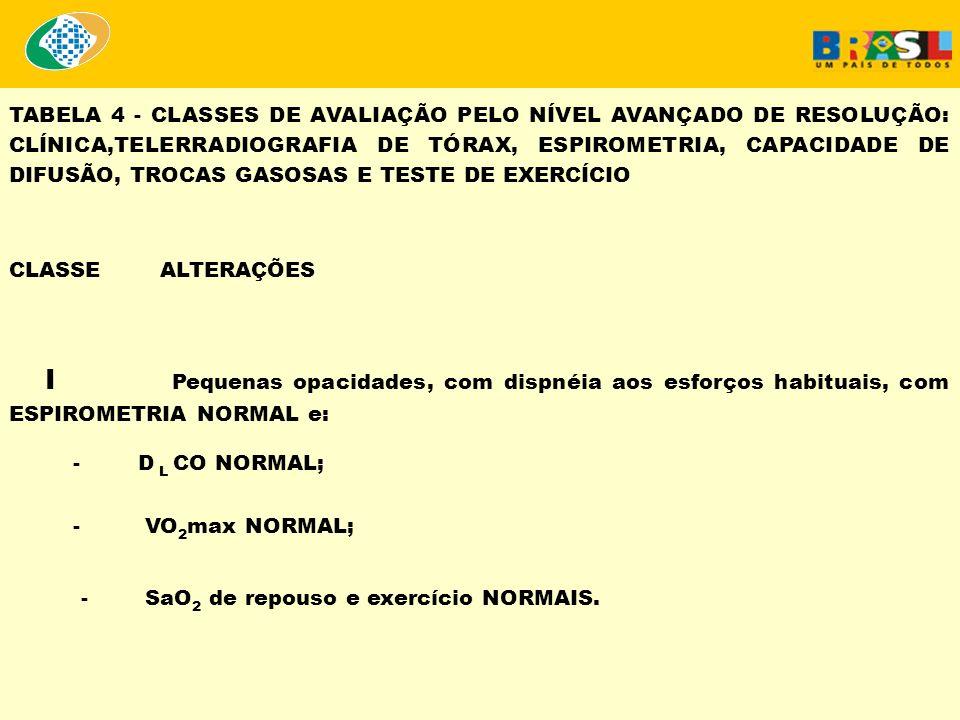 TABELA 4 - CLASSES DE AVALIAÇÃO PELO NÍVEL AVANÇADO DE RESOLUÇÃO: CLÍNICA,TELERRADIOGRAFIA DE TÓRAX, ESPIROMETRIA, CAPACIDADE DE DIFUSÃO, TROCAS GASOS