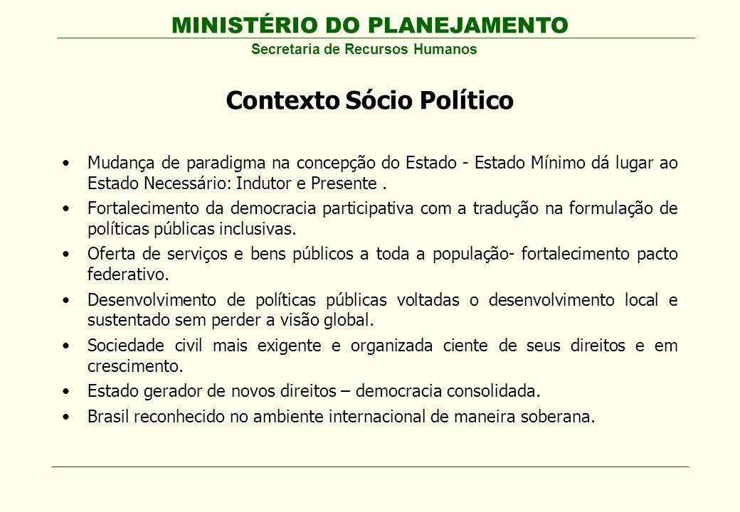 MINISTÉRIO DO PLANEJAMENTO Secretaria de Recursos Humanos Contexto Sócio Político Mudança de paradigma na concepção do Estado - Estado Mínimo dá lugar