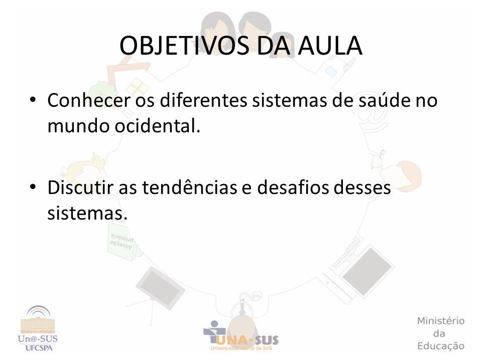 NO BRASIL...SUS: todos os serviços de saúde seguem os mesmos princípios organizativos.
