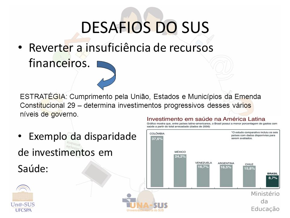 DESAFIOS DO SUS Reverter a insuficiência de recursos financeiros. Exemplo da disparidade de investimentos em Saúde: ESTRATÉGIA: Cumprimento pela União