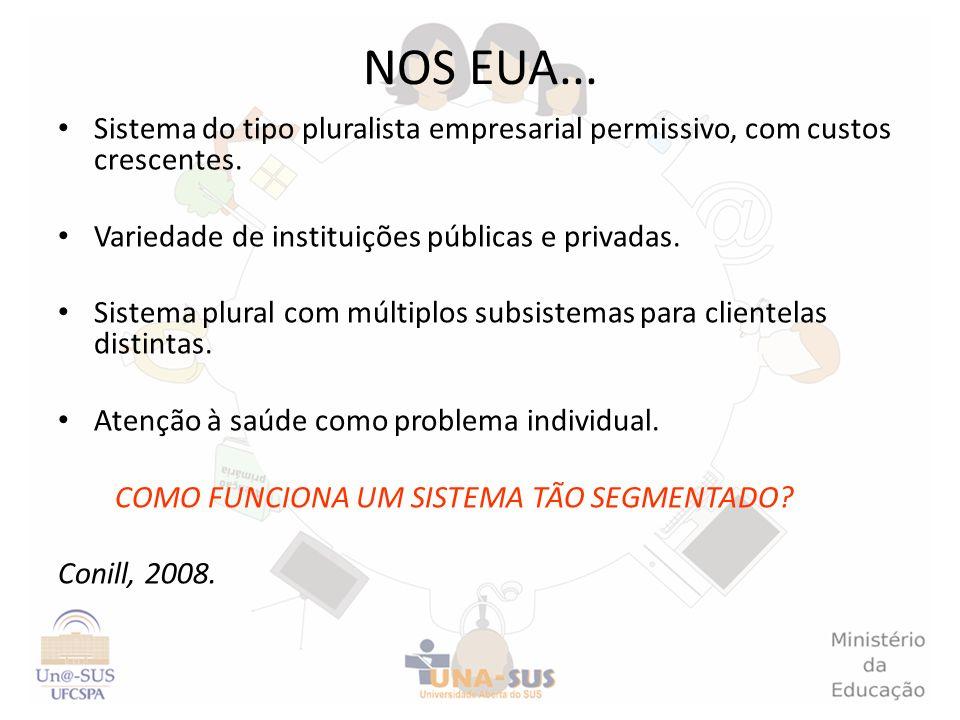 NOS EUA... Sistema do tipo pluralista empresarial permissivo, com custos crescentes. Variedade de instituições públicas e privadas. Sistema plural com