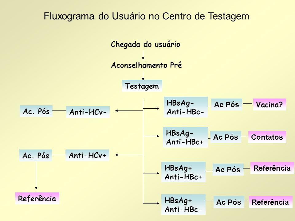 Chegada do usuário Aconselhamento Pré Testagem HBsAg- Anti-HBc- Vacina? HBsAg- Anti-HBc+ HBsAg+ Anti-HBc+ HBsAg+ Anti-HBc- Anti-HCv- Ac. Pós Anti-HCv+