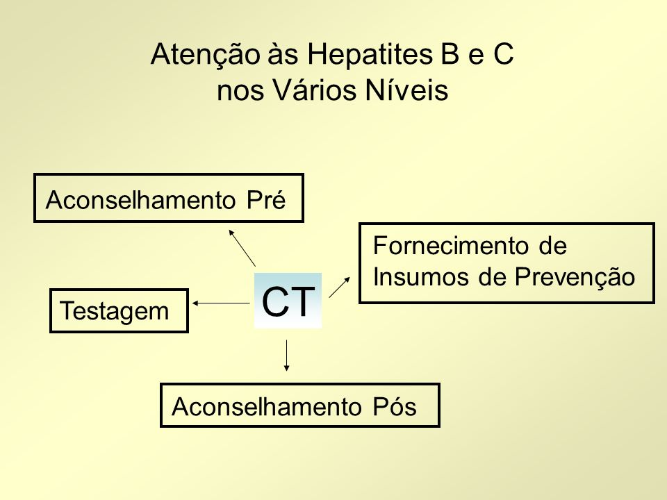 Atenção às Hepatites B e C nos Vários Níveis CT Testagem Aconselhamento Pré Aconselhamento Pós Fornecimento de Insumos de Prevenção