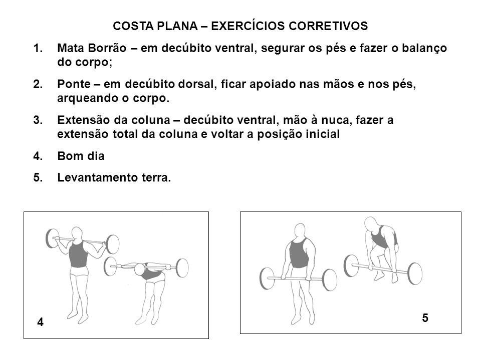 COSTA PLANA – EXERCÍCIOS CORRETIVOS 1.Mata Borrão – em decúbito ventral, segurar os pés e fazer o balanço do corpo; 2.Ponte – em decúbito dorsal, fica