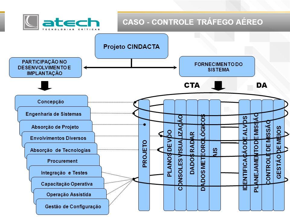 CASO - CONTROLE DO TRÁFEGO AÉREO GOVERNO BRASILEIRO (CISCEA) THOMSOM-CSF (Atual THALES) ESCA Contrato ANEXO