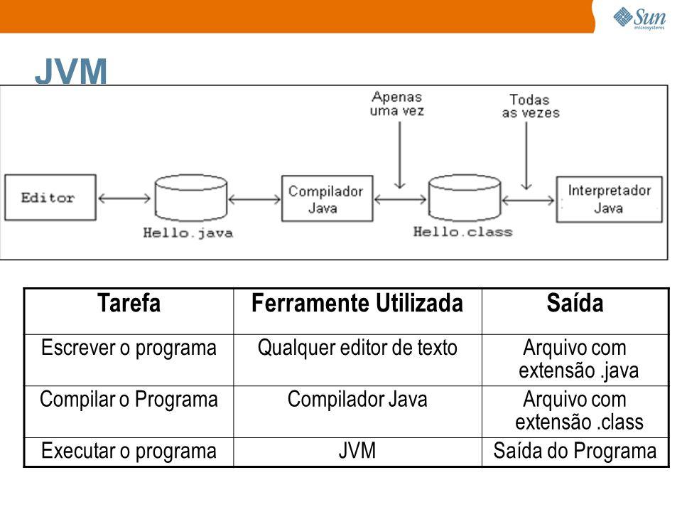 JVM TarefaFerramente UtilizadaSaída Escrever o programaQualquer editor de textoArquivo com extensão.java Compilar o ProgramaCompilador JavaArquivo com