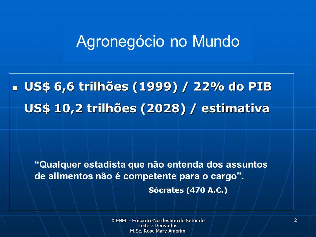 US$ 6,6 trilhões (1999) / 22% do PIB US$ 10,2 trilhões (2028) / estimativa US$ 6,6 trilhões (1999) / 22% do PIB US$ 10,2 trilhões (2028) / estimativa